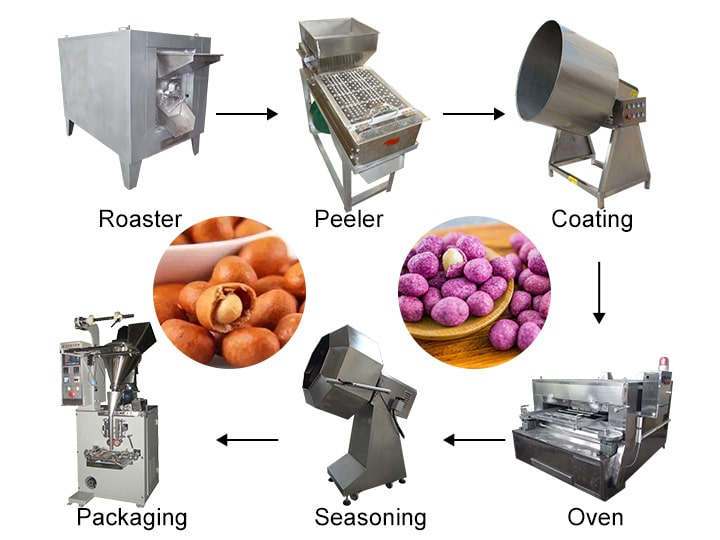peanut coating machine price